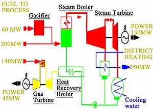 A Theoretical Investigation Of Efficiency Enhancement In Thermal Power Plants