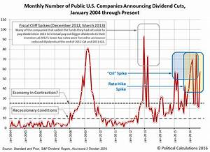 Political Calculations: Dividends Send Mixed Message on ...