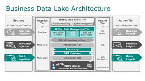EMC World 2014 Breakout: Move to the Business Data Lake ...
