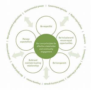Stakeholder engagement   Forest Products Commission