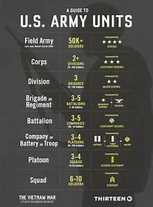 Modern Army Structure Guide    Worldbuilding