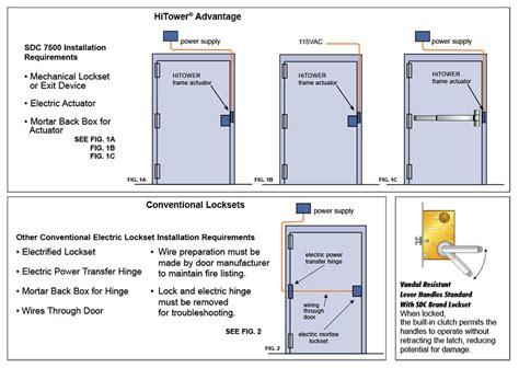 security door controls door controls buyer u0027s guide 183 camden door controls