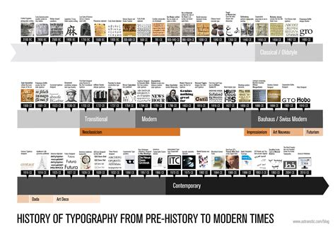 typeface timeline typography timeline from pre history to modern times type pinterest