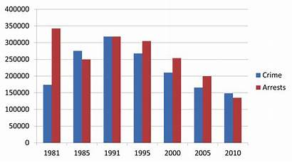 Chicago Arrests Crime Arrest Trends Milwaukee 1985