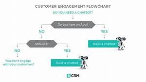 The New Customer Engagement Flowchart  U2013 Paul Walsh  U2013 Medium