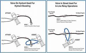 Task Force Tips Oasis Hydrant Assist Valve  4 5 U0026quot  Nh X  3