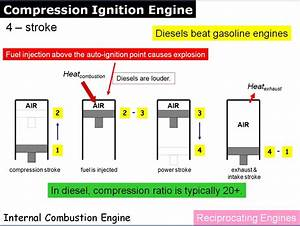 External Combustion Engine Diagram Heat Engine Diagram Wiring Diagram