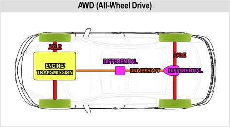 Dodge Awd Drivetrain Diagram Auto Parts Catalog