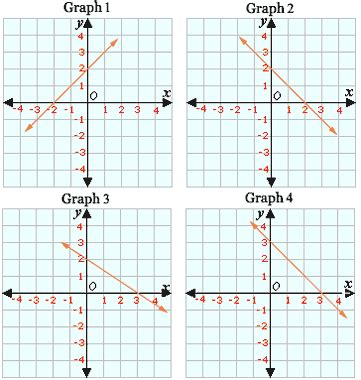 Graphing Linear Equations Worksheet  Problems & Solutions