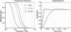 Frequency And Step Responses Of 2nd Order Butterworth