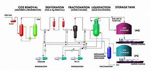 I Am An Engineer  Liquid Natural Gas Process In Pt Badak Ngl