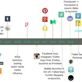 Timeline of Social Networking Sites (Miriam 2017