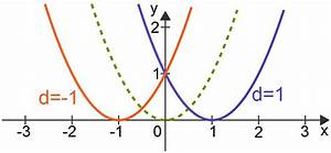 Nullstellen Berechnen Quadratische Funktion Aufgaben : quadratische funktionen f x x d mathematik online lernen ~ Themetempest.com Abrechnung
