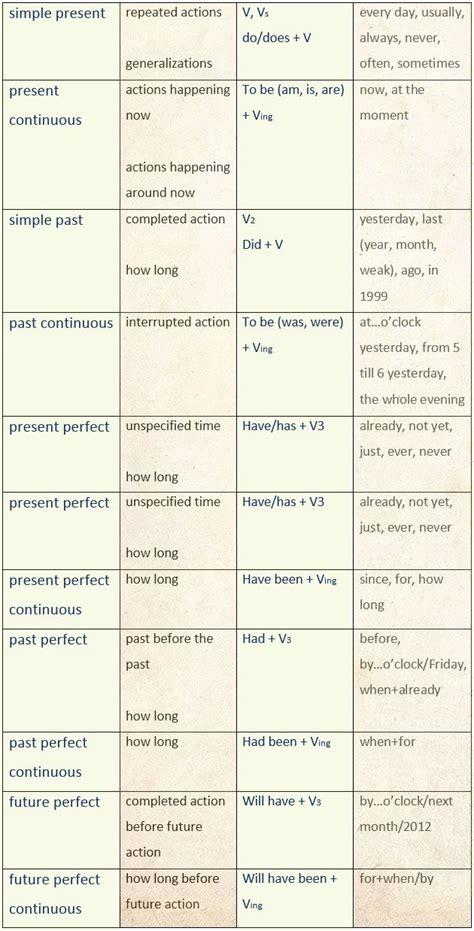 Useful English Tenses Summary Charts  Learn English,tenses,grammar,charts,english English