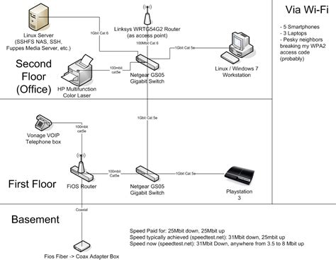 Verizon Wireles Wiring Diagram by 301 Moved Permanently