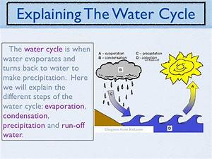 Wiring And Diagram  Diagram Of Water Cycle Easy