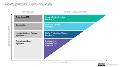 training supplier classification model training industry