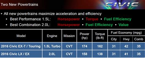 New Turbocharged Gas Engines In Compact Cars