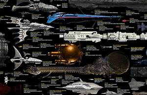 Server Comparison Chart An Impressive Size Comparison Chart Of Spaceships From