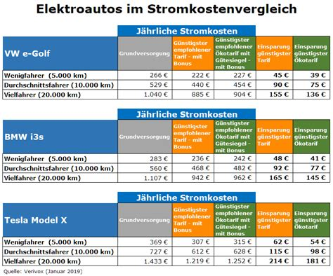 Elektroauto Verbrauch Stromkosten elektroauto stromkosten tarifvergleich zeigt