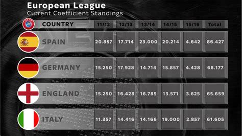 serie a league table coefficients explained how premier league may lose