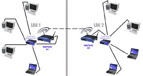 Linksys Official Support Configuring An Access Point As Image Gallery Linksys Wireless Bridge