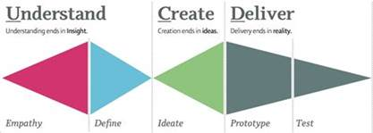 design thinking process design thinking design thinking in a day