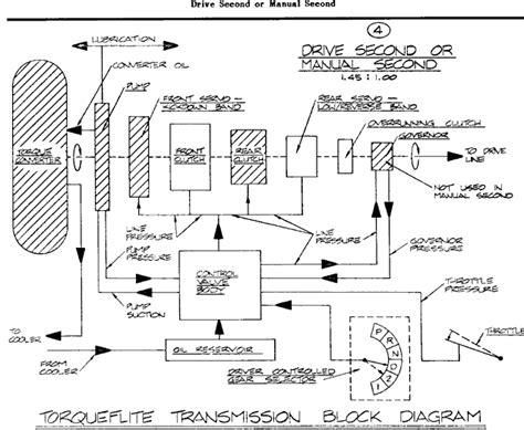 1972 Ford F100 Wiring Diagram Ke Light by Sch 233 Ma Automatu N 225 Vody F 243 Rum Chrysler Klub