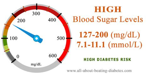 blood sugar level   mgdl