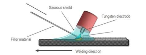 tig welding  basics  tungsten inert gas