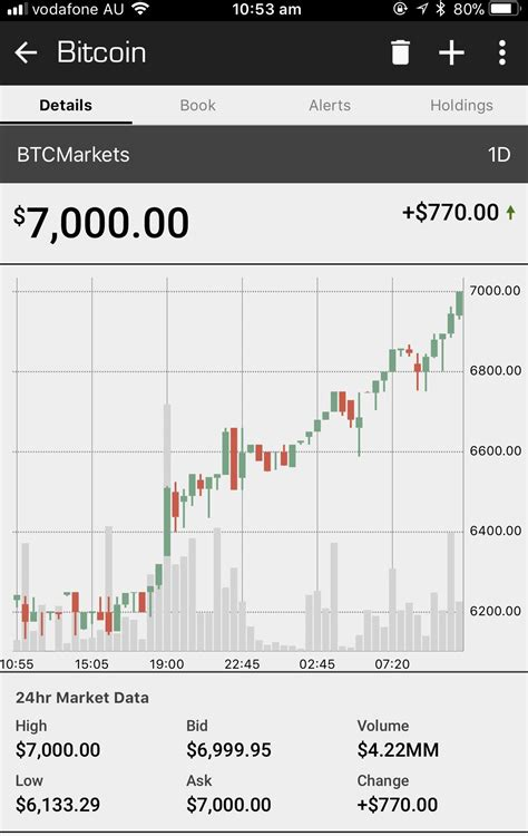 Despite its $50,000 price tag, you can begin investing in crypto with much less. 1 bitcoin worth $7000 Dollarydoos! (Aka AUD) : Bitcoin
