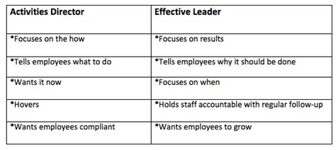 difference  managers  micromanagers