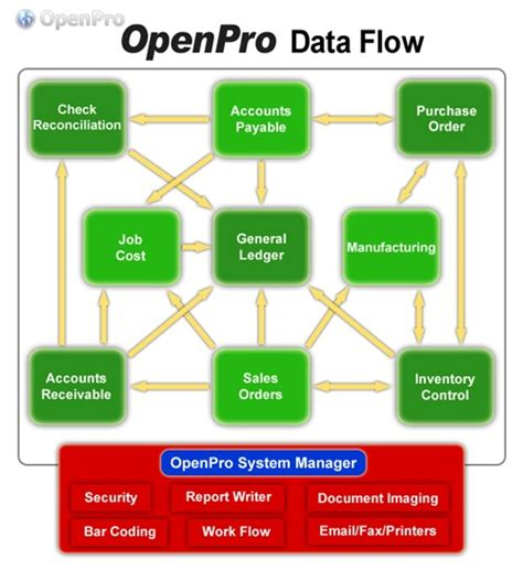openpro erp system data flow