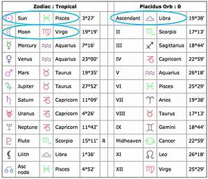 Birth Sign Chart Gallery Of Chart 2019
