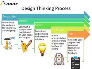 design thinking process design thinking anar solutions