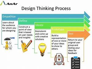 Design Thinking | AnAr Solutions