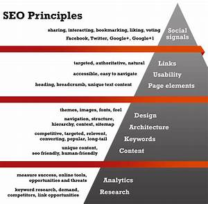 Seo  A Hierarchy Of Needs  Infographic