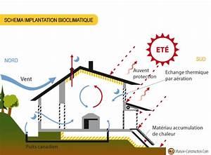 Maison Bioclimatique Passive : bioclimatique conception bioclimatique pinterest maison bioclimatique bioclimatique et maison ~ Melissatoandfro.com Idées de Décoration