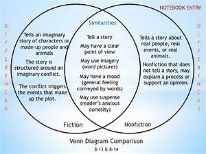 Similarities Of Fiction And Nonfiction  Relationship
