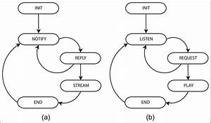 State Diagram Of The Server And Client   A  Different