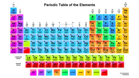periodic table of elements chart printable periodic table of elements