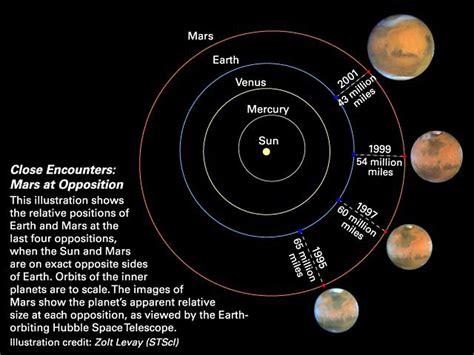 close encounters mars  opposition esahubble