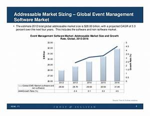 financial analysis and market sizing of the event With document management software market size