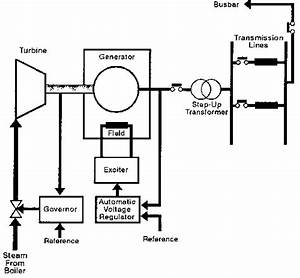 Block Diagram For St And Dg Avr System