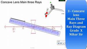 Where Do The Three Rays In A Ray Diagram Start