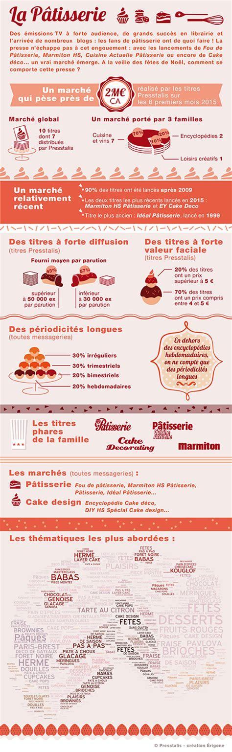 chaine tv de cuisine infographie la presse pâtisserie selon presstalis