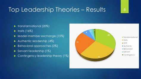 latest leadership theories omar abu athra