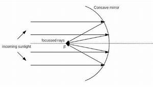 With The Help Of A Ray Diagram Explain The Use Of Concave
