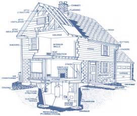 Home Design Diagram Inspection Details Digs Doctor Home Inspections Llc