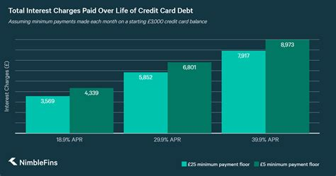 As long as you make this payment on or before the payment due date, your account is considered current. Credit Card Lending Rises Again: Top Tips to Reduce Credit ...